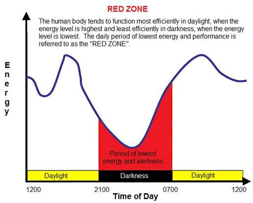 The Red Zone Chart